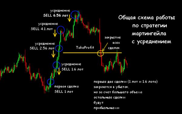 martingale strategii metoda handlu globe trader 5 - Martingale Strategy, Method of Trading ♠ Globe Trader